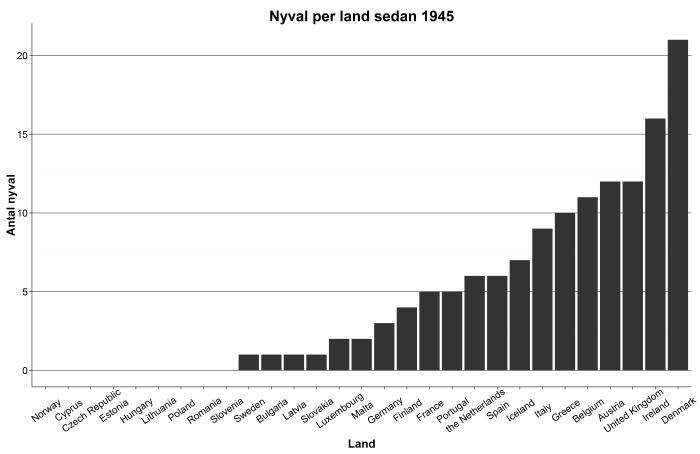 Nyval_1